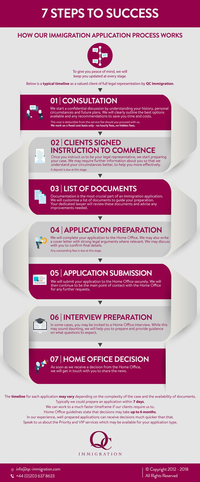 7 steps to success - timeline showing how the immigration application process works